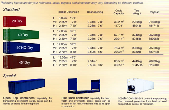 Total Logistics Container Specifications